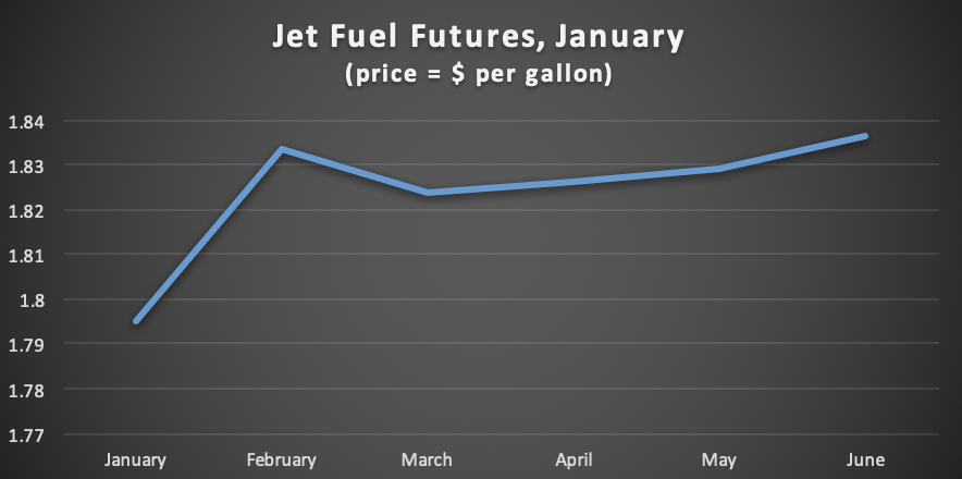 Jet Fuel Futures: A slippery slope – LSEEMF